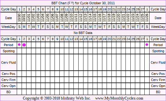 Fertility Chart for cycle Oct 30, 2011