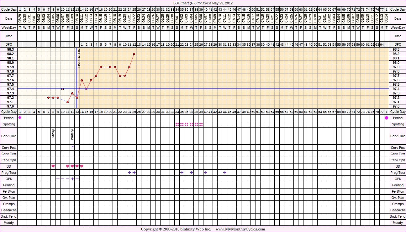 Fertility Chart for cycle May 29, 2012, chart owner tags: BFP (Pregnant), Miscarriage