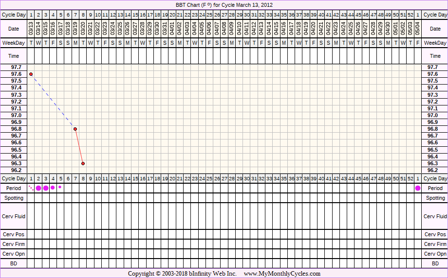 Fertility Chart for cycle Mar 13, 2012
