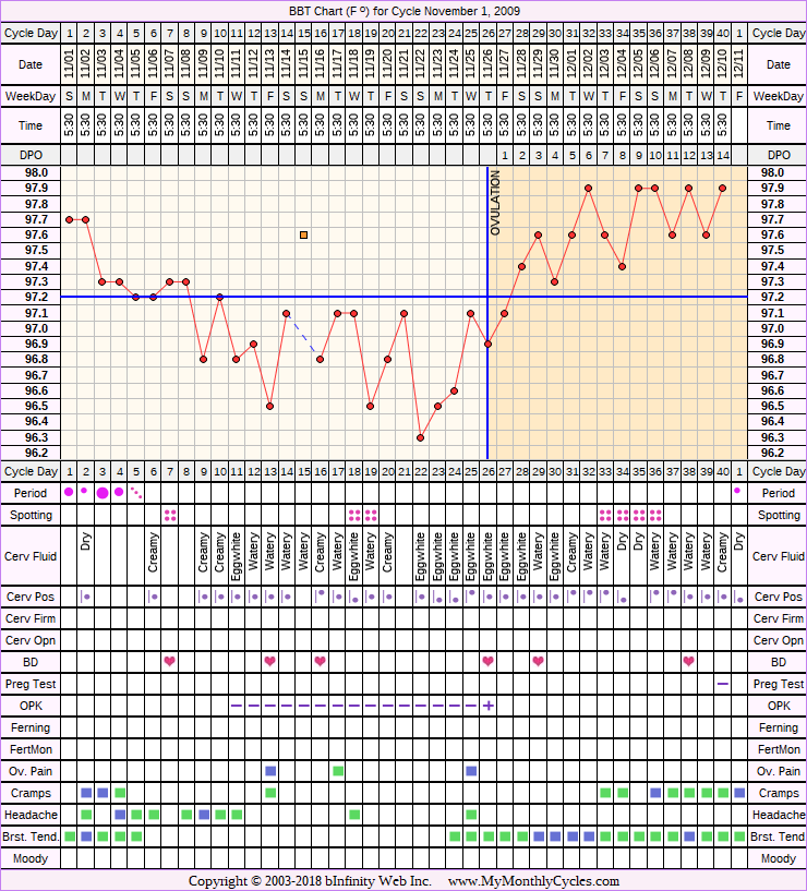 Fertility Chart for cycle Nov 1, 2009, chart owner tags: After the Pill, Metformin, PCOS, Under Weight