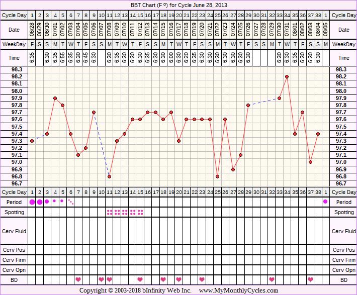 Fertility Chart for cycle Jun 28, 2013