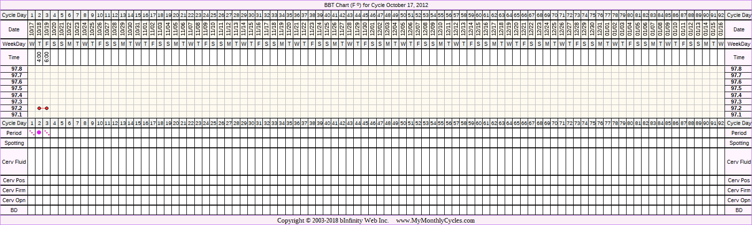 Fertility Chart for cycle Oct 17, 2012, chart owner tags: Metformin, Ovulation Prediction Kits, PCOS