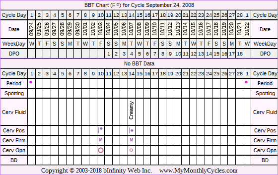 Fertility Chart for cycle Sep 24, 2008, chart owner tags: Fertility Monitor, Ovulation Prediction Kits