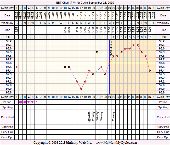 BBT Chart for cycle Sep 25, 2010