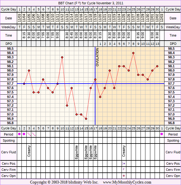 Fertility Chart for cycle Nov 3, 2011, chart owner tags: BFN (Not Pregnant)