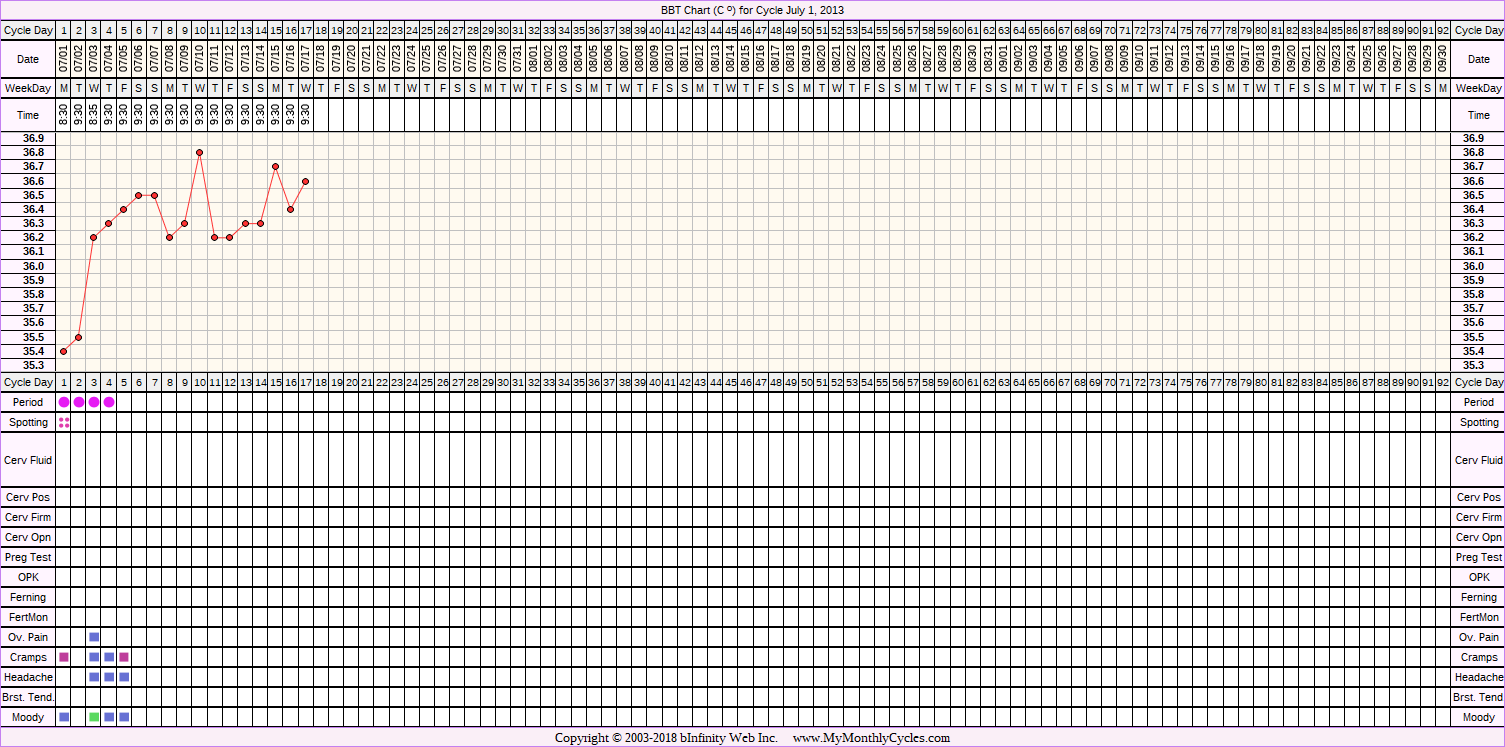 Fertility Chart for cycle Jul 1, 2013, chart owner tags: Hypothyroidism, Other Meds