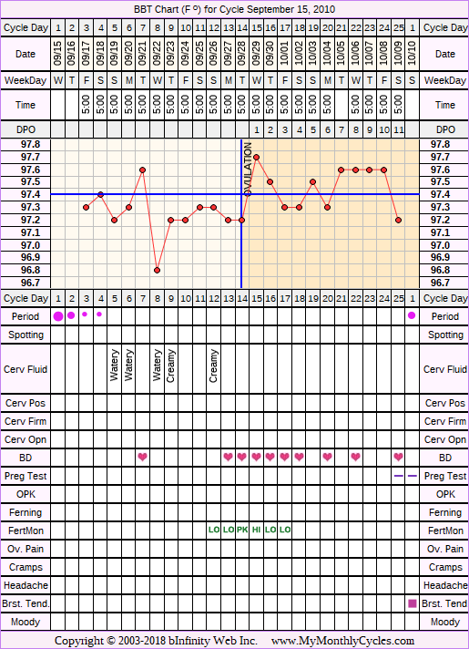 Fertility Chart for cycle Sep 15, 2010, chart owner tags: BFN (Not Pregnant)