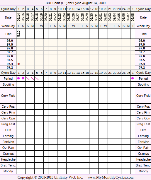 Fertility Chart for cycle Aug 14, 2009, chart owner tags: BFN (Not Pregnant), Hypothyroidism, Over Weight, PCOS