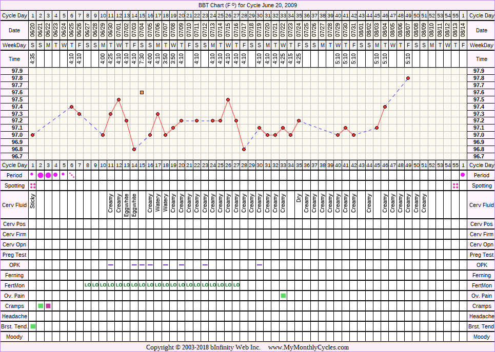 Fertility Chart for cycle Jun 20, 2009, chart owner tags: BFN (Not Pregnant), Fertility Monitor, Hypothyroidism, Over Weight, PCOS