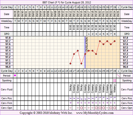 Fertility Chart for cycle Aug 28, 2012