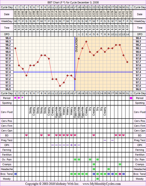 Fertility Chart for cycle Dec 3, 2008, chart owner tags: BFN (Not Pregnant), Biphasic, Ovulation Prediction Kits