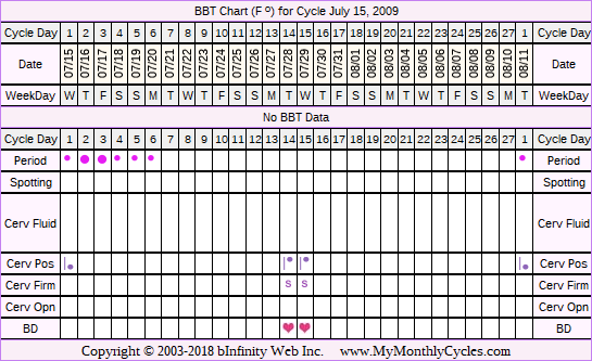 Fertility Chart for cycle Jul 15, 2009