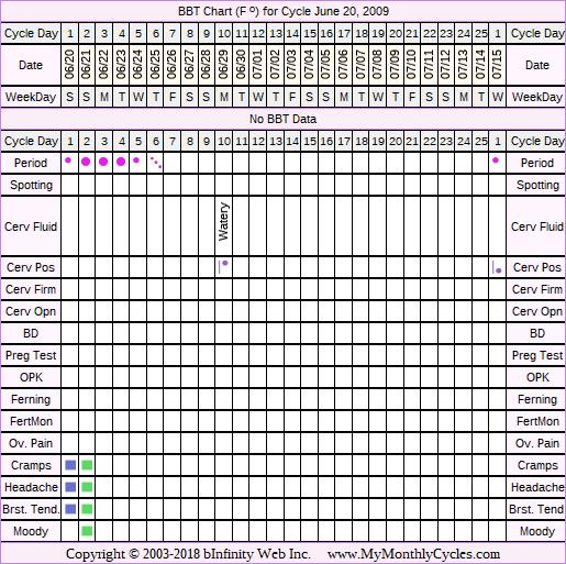 Fertility Chart for cycle Jun 20, 2009