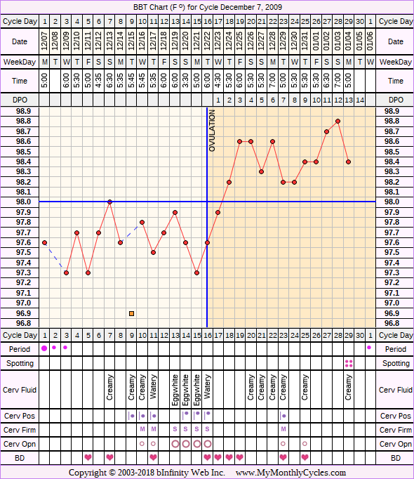 Fertility Chart for cycle Dec 7, 2009, chart owner tags: Clomid, Uterine Fibroids