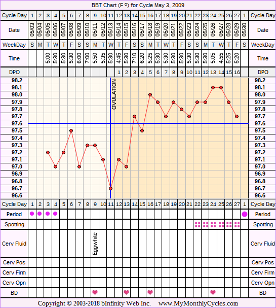 Fertility Chart for cycle May 3, 2009, chart owner tags: Fertility Monitor