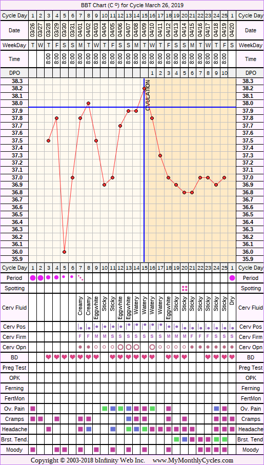 Fertility Chart for cycle Mar 26, 2019, chart owner tags: BFN (Not Pregnant)