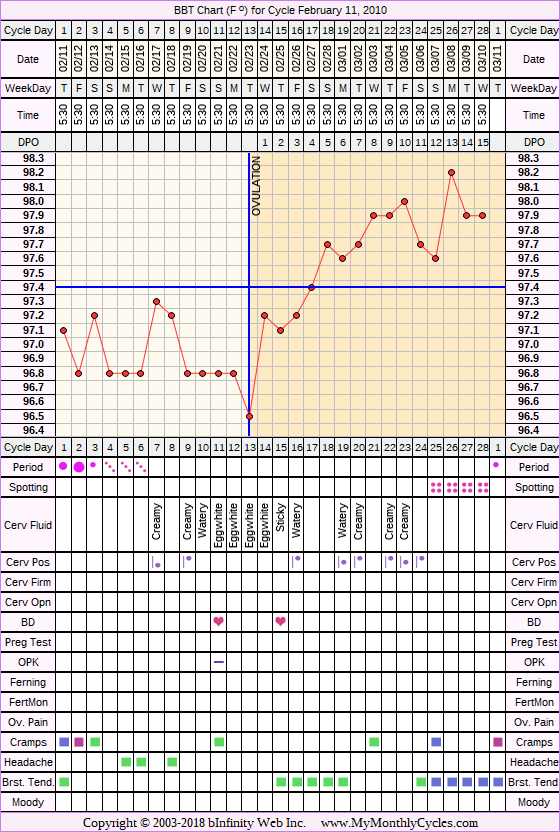 Fertility Chart for cycle Feb 11, 2010, chart owner tags: After the Pill, Metformin, Ovulation Prediction Kits, PCOS, Under Weight