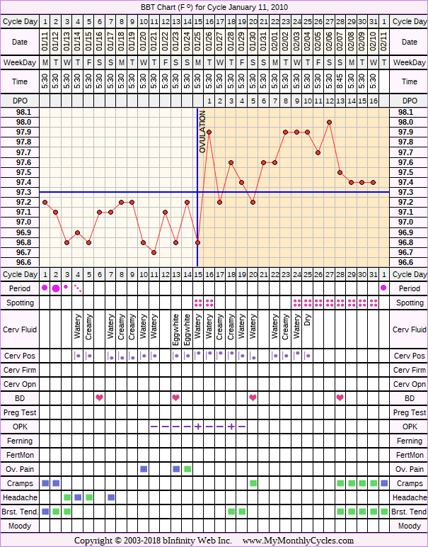 Fertility Chart for cycle Jan 11, 2010, chart owner tags: Metformin, Ovulation Prediction Kits, PCOS, Under Weight
