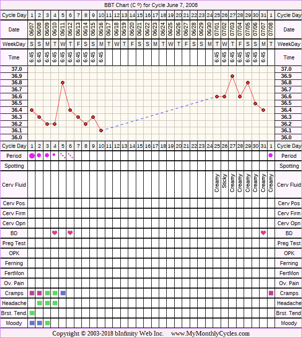 Fertility Chart for cycle Jun 7, 2008, chart owner tags: BFN (Not Pregnant), Miscarriage