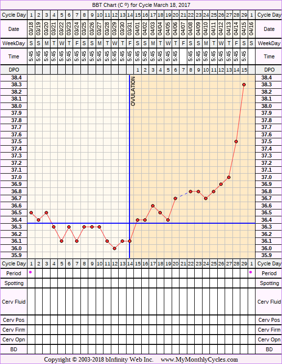 Fertility Chart for cycle Mar 18, 2017, chart owner tags: Herbal Fertility Supplement, Illness, Long Luteal Phase