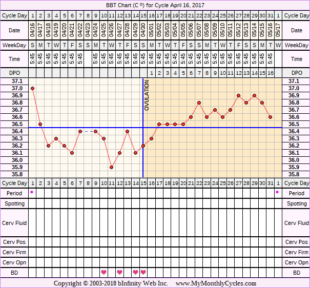 Fertility Chart for cycle Apr 16, 2017, chart owner tags: BFP (Pregnant), Herbal Fertility Supplement, Long Luteal Phase, Miscarriage, Ovulation Prediction Kits