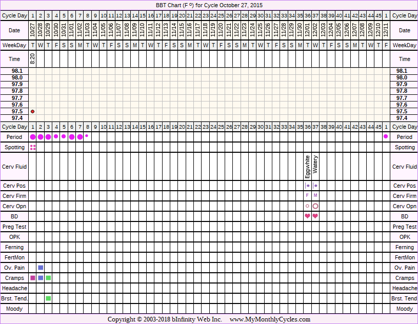 Fertility Chart for cycle Oct 27, 2015, chart owner tags: Over Weight