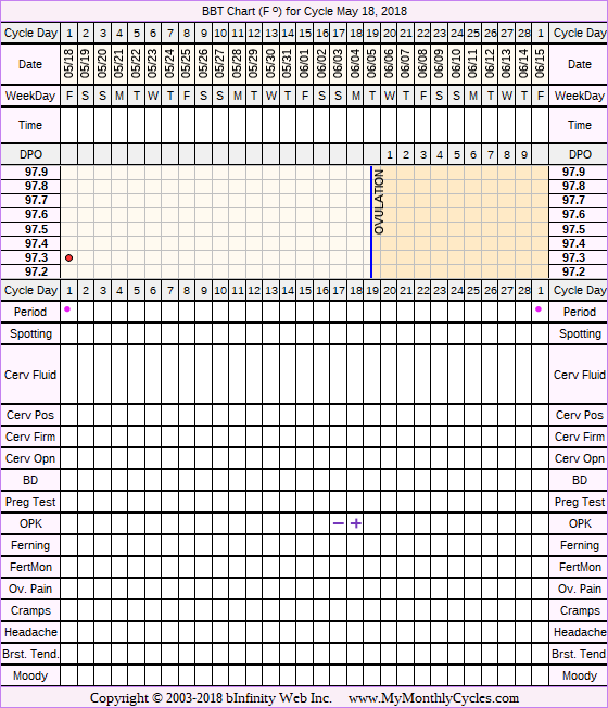 Fertility Chart for cycle May 18, 2018, chart owner tags: Hypothyroidism