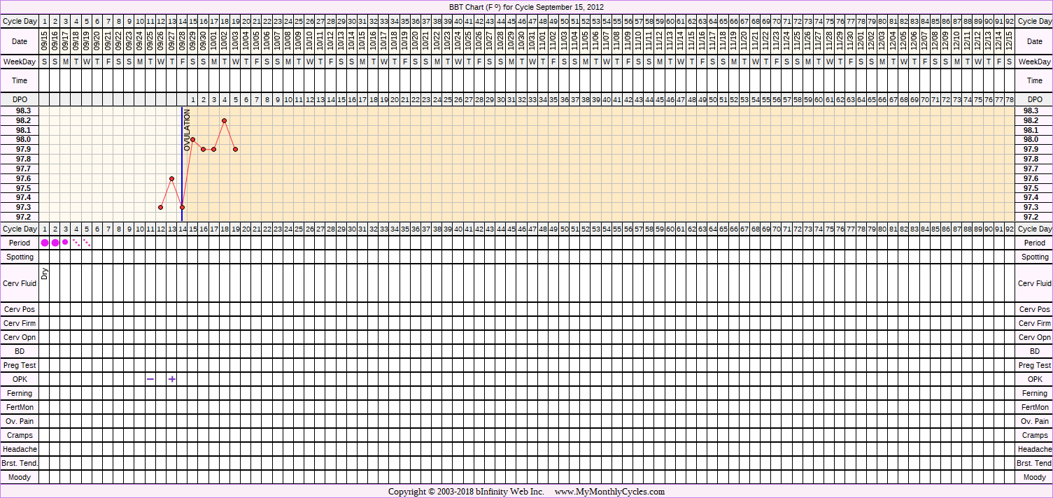 Fertility Chart for cycle Sep 15, 2012, chart owner tags: Hypothyroidism, Miscarriage, Over Weight