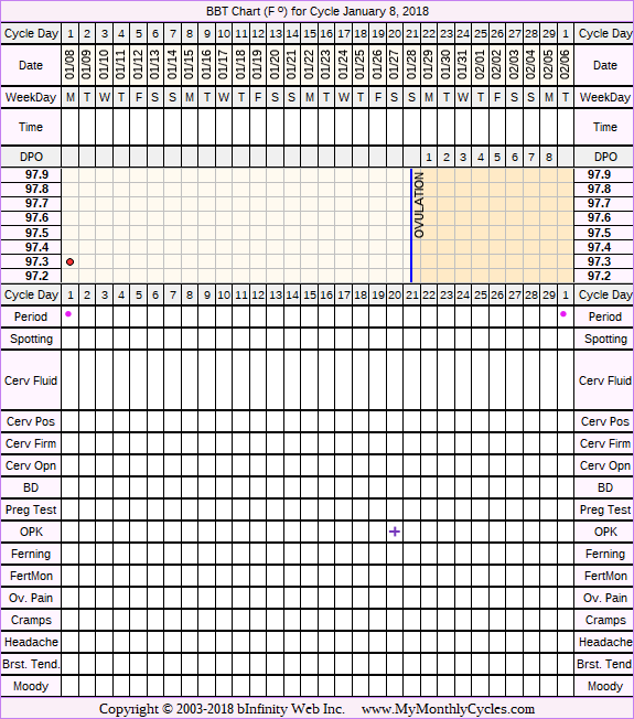 Fertility Chart for cycle Jan 8, 2018, chart owner tags: Hypothyroidism