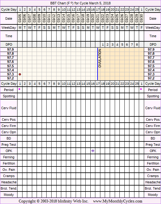 Fertility Chart for cycle Mar 5, 2018