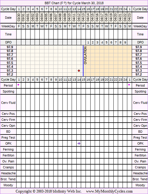 Fertility Chart for cycle Mar 30, 2018