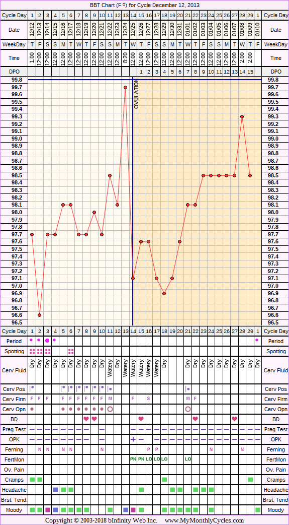BBT Chart for cycle Dec 12, 2013