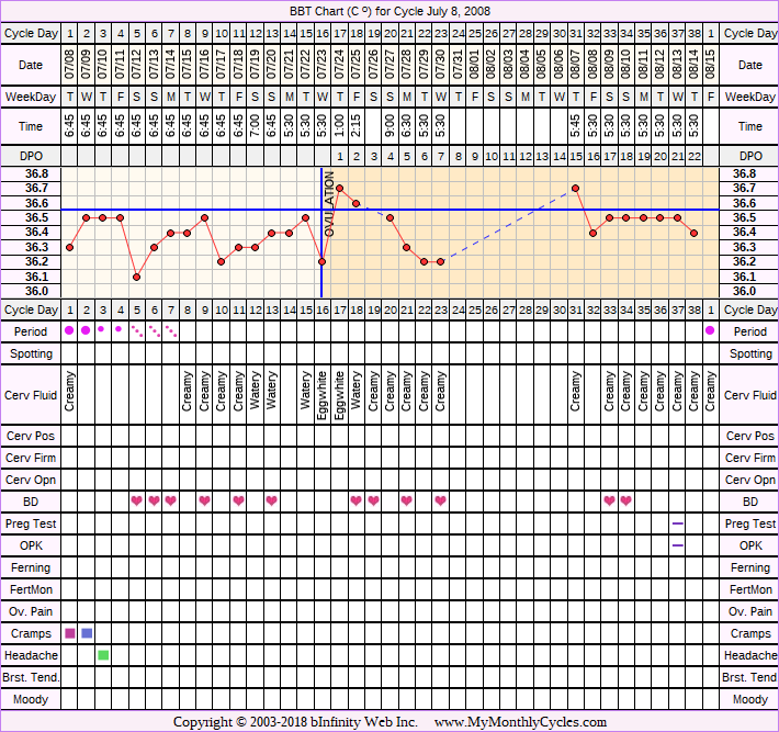 Fertility Chart for cycle Jul 8, 2008, chart owner tags: BFN (Not Pregnant)