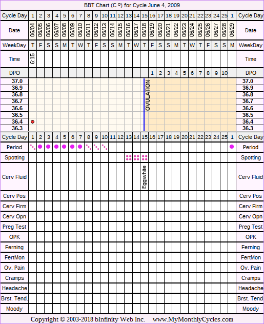 Fertility Chart for cycle Jun 4, 2009, chart owner tags: Acupuncture, After BC Implant, Endometriosis, Herbal Fertility Supplement