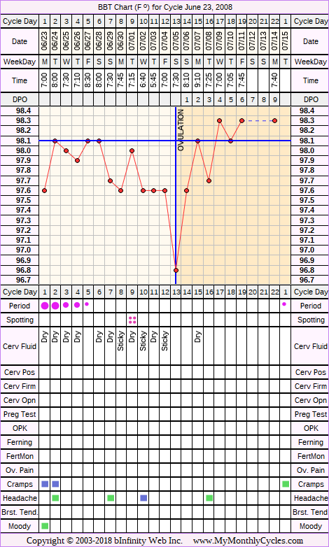 Fertility Chart for cycle Jun 23, 2008, chart owner tags: After the Pill