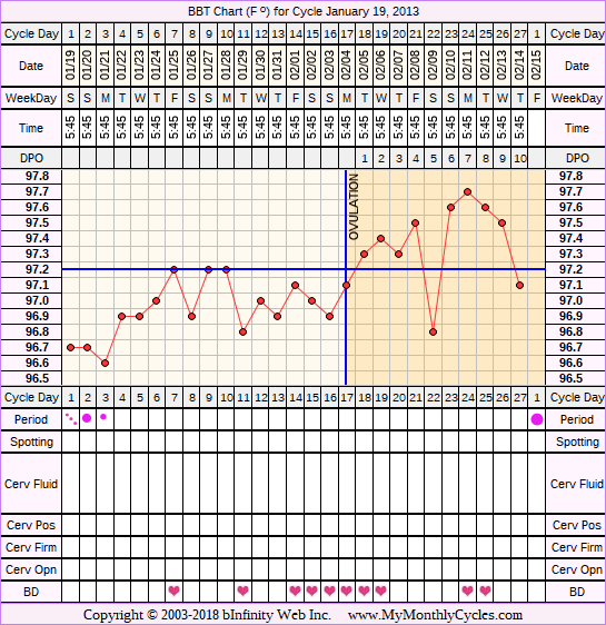 BBT Chart for cycle Jan 19, 2013