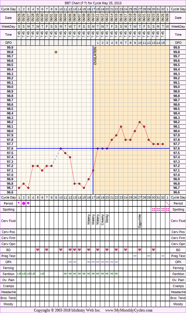 BBT Chart for May 25, 2013