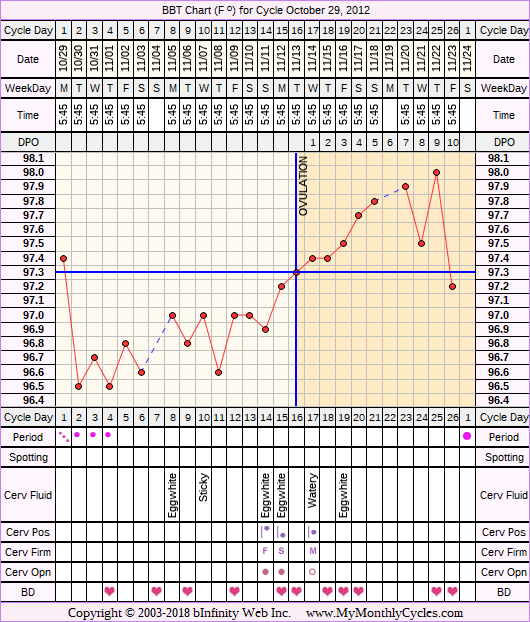 Fertility Chart for cycle Oct 29, 2012, chart owner tags: BFN (Not Pregnant)