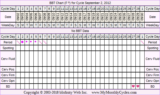 Fertility Chart for cycle Sep 2, 2012, chart owner tags: BFN (Not Pregnant)