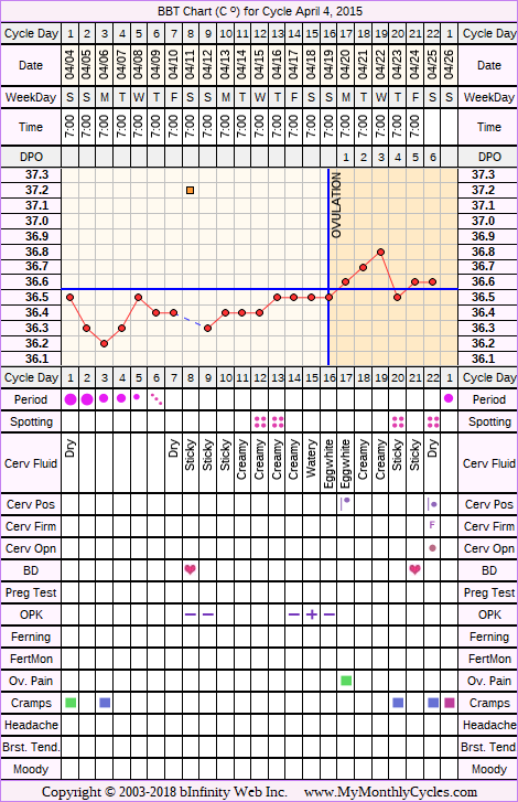 Fertility Chart for cycle Apr 4, 2015, chart owner tags: BFN (Not Pregnant), Biphasic, Illness, Ovulation Prediction Kits, Short Luteal Phase, Slow Riser, Under Weight