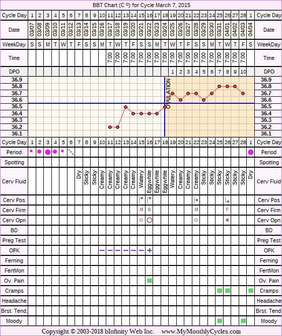Fertility Chart for cycle Mar 7, 2015, chart owner tags: BFN (Not Pregnant), Illness, Ovulation Prediction Kits, Short Luteal Phase, Slow Riser, Stress Cycle, Triphasic, Under Weight
