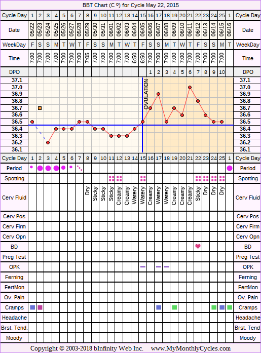 Fertility Chart for cycle May 22, 2015, chart owner tags: BFN (Not Pregnant), Biphasic, Ovulation Prediction Kits, Short Luteal Phase, Slow Riser