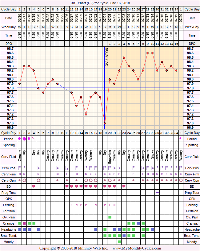BBT Chart for cycle Jun 16, 2010