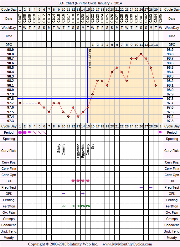 Fertility Chart for cycle Jan 7, 2014, chart owner tags: BFN (Not Pregnant)