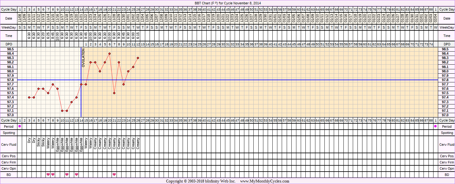 Fertility Chart for cycle Nov 8, 2014, chart owner tags: Hypothyroidism, Ovulation Prediction Kits, Other Meds