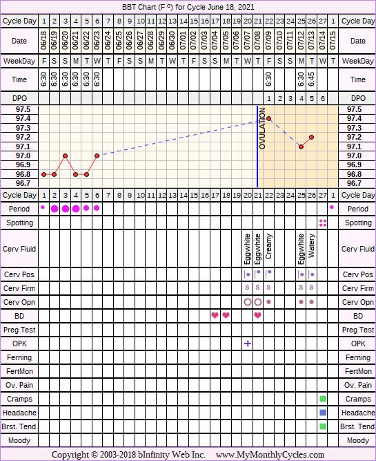 Fertility Chart for cycle Jun 18, 2021