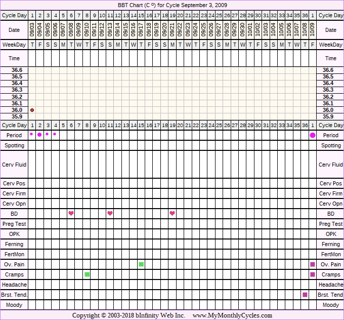 Fertility Chart for cycle Sep 3, 2009, chart owner tags: Metformin
