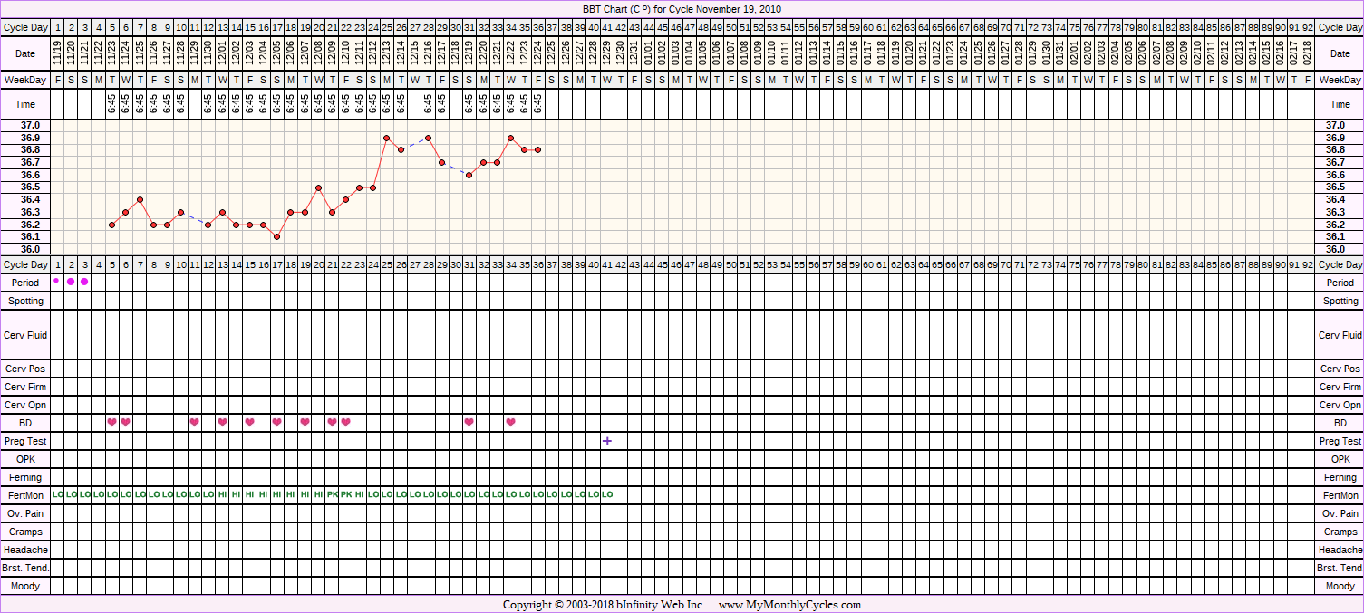 BBT Chart for cycle Nov 19, 2010