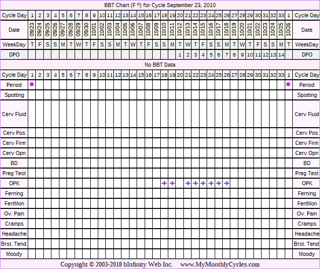 Fertility Chart for cycle Sep 23, 2010, chart owner tags: BFN (Not Pregnant), Fertility Monitor, Ovulation Prediction Kits, Over Weight, Slow Riser