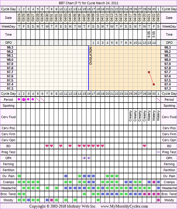 Fertility Chart for cycle Mar 24, 2011, chart owner tags: BFN (Not Pregnant), Fertility Monitor, Ovulation Prediction Kits, Over Weight, Slow Riser